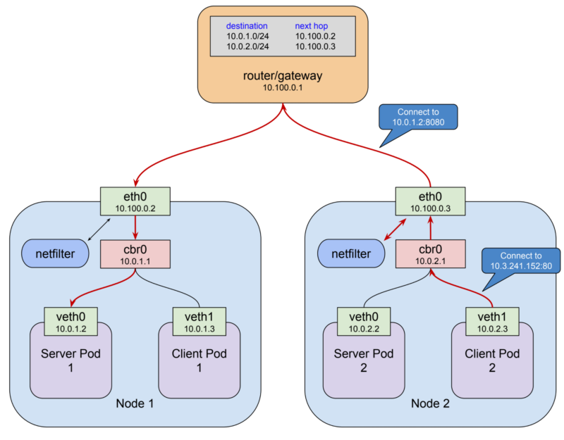 Level Up How Does The Kubernetes Networking Work? : Part 3 Article Image