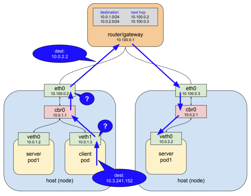 Level Up How Does The Kubernetes Networking Work? : Part 2 Article Image