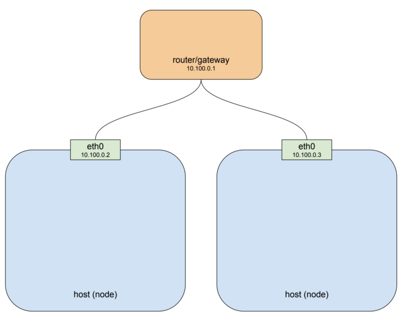Level Up How Does The Kubernetes Networking Pods Work? : Part 1 Article Image