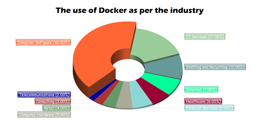 Interesting facts - Companies and the use of Docker Article Image
