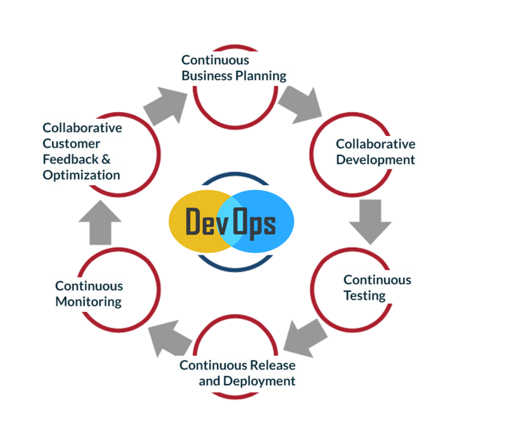 Level_Up_DevOps_Article_Image